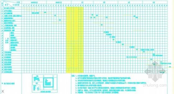 [湖北]框架核心筒结构超高层写字楼施工组织设计(720页)-施工进度计划图