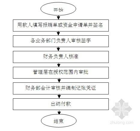 房地产企业内控精细化管理全案(共277页)