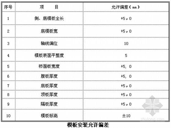 [广东]机场高速匝道桥工程现浇箱梁施工方案(中水电)
