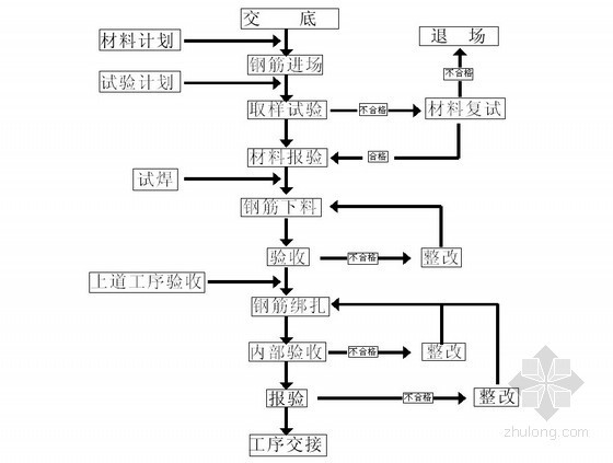 [湖南]框架结构高层检测中心工程钢筋工程施工方案