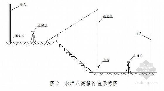 [重庆]供水工程施工方案