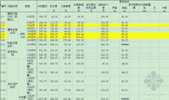 电力建设工程施工机械台班费用定额(1999)