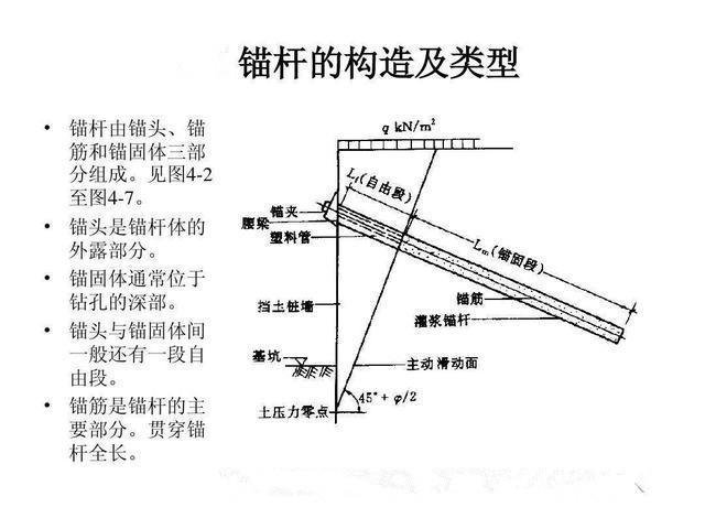 锚杆边坡防护施工及其流程