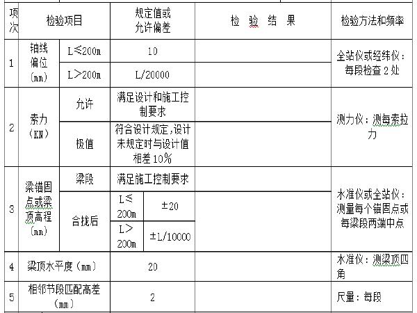 高速公路工程管理用表(含建设方576页)