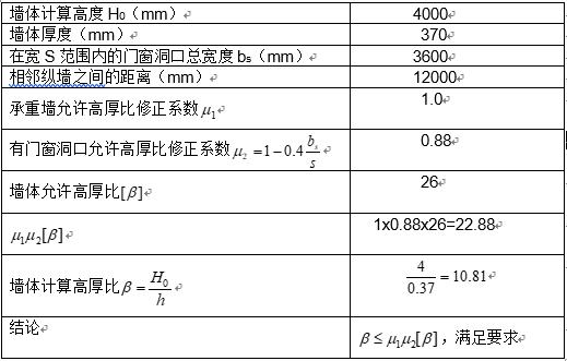 砌体结构办公楼课程设计-武汉理工大学