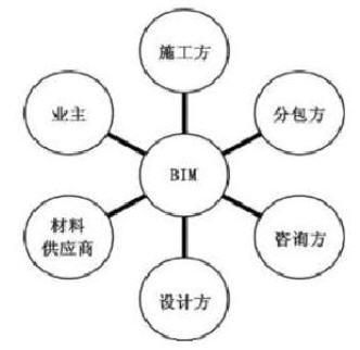 BIM室内设计PK传统室内设计_2