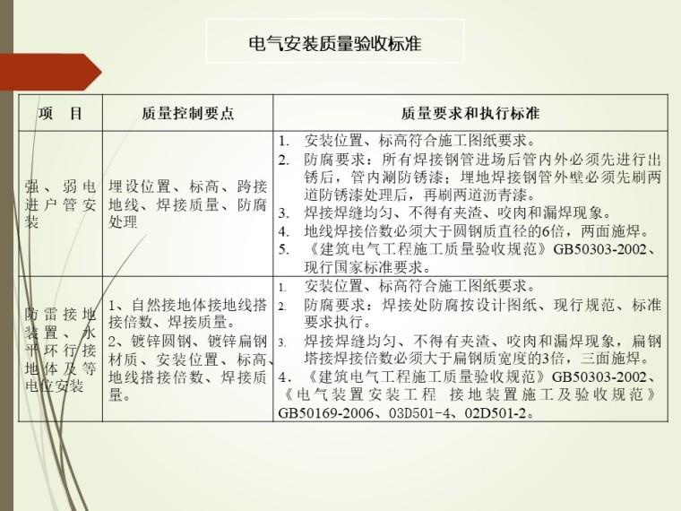 某大型企业建筑电气安装培训资料