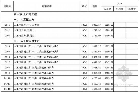[最新]山西省市政工程预算定额价目汇总表(2016年4月 170页)