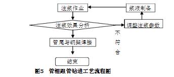 管棚施工工艺的详细步骤图文介绍_9
