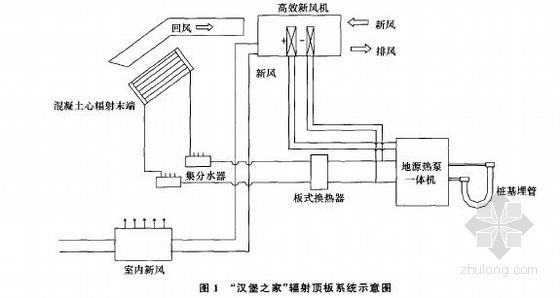 世博园汉堡之家辐射顶板系统设计计算与研究