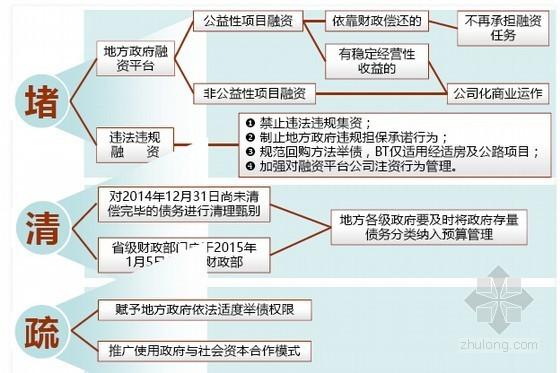 PPP融资模式实务操作培训讲义2116页PPT
