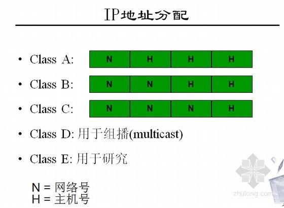 信息网络系统工程相关知识和监理要点培训(437页PPT)-IP地址分配