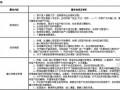 [北京]大型住宅小区项目物业管理方案(各种表格、流程图258页)