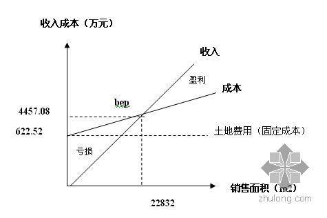 学士毕业设计房地产投资策划(09)
