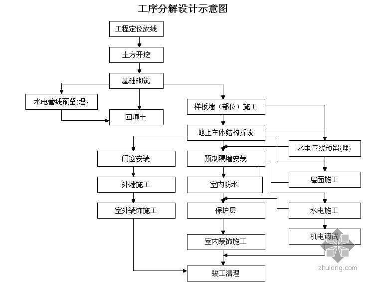 天津某住宅小区质量保证体系与控制计划