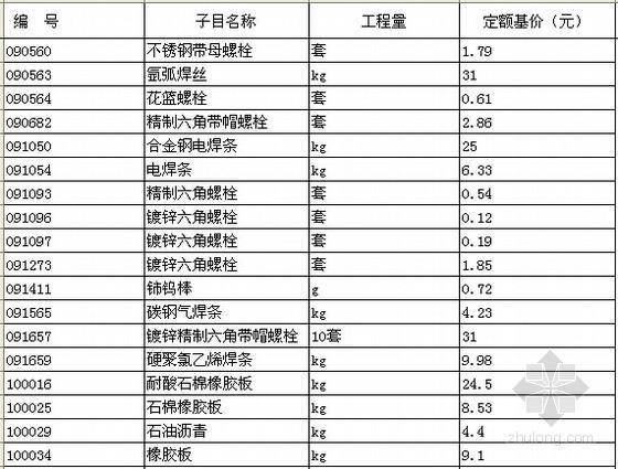 [北京]2012版热力设备安装工程预算定额电子版(EXCEL格式)