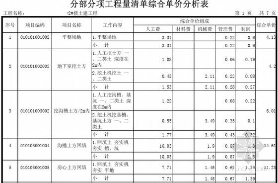 [广东]3层别墅建筑安装工程量清单计价实例(含施工图纸建筑面积479.0平方米)-分部分项工程量清单综合单价分析表