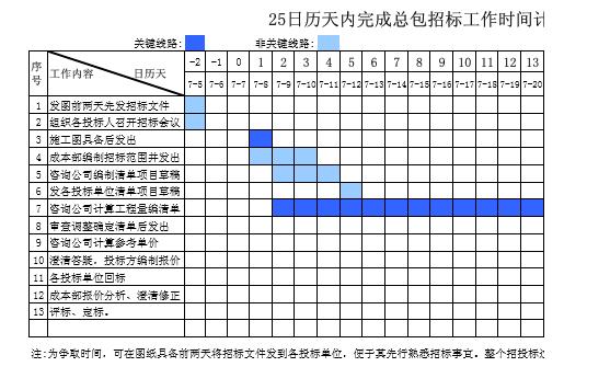[武汉]金地·格林小城项目总包工程招标文件(共103页)