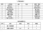 隧道电缆槽、边沟施工方案【开工申请报告】