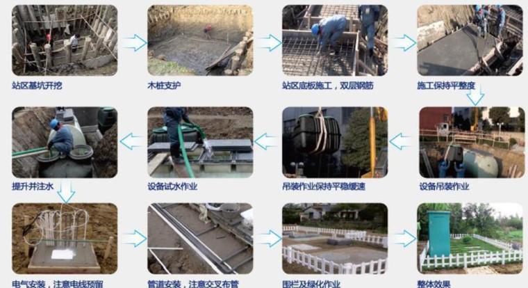 [天津]农村污水治理工程PPP项目施工组织设计(300余页)_1