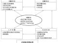 江阴市冯泾河拓浚工程施工组织设计