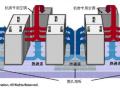 绿色数据中心机房空调方案-冷冻水下送风
