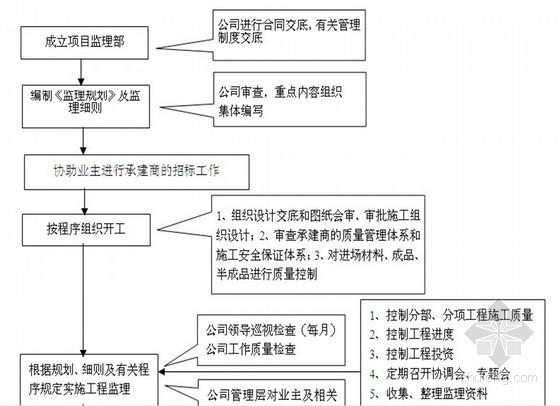 [深圳]高层住宅楼工程监理规划(详细)