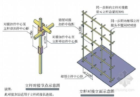 [上海]住宅楼工程高支模施工专项施工方案(130页 附计算书)