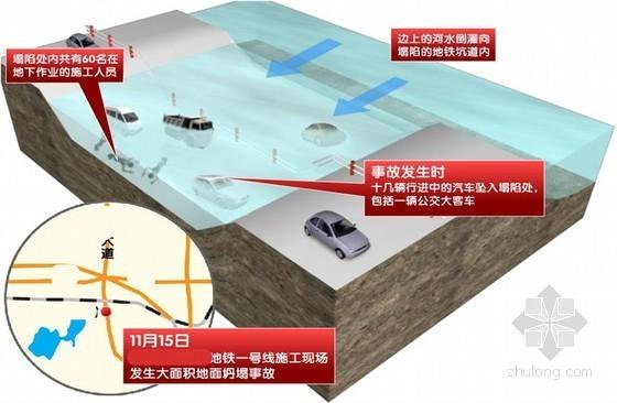 [浙江]16米地铁深基坑坍塌事故分析