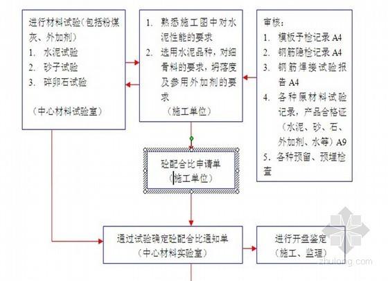 [贵州]某敬老院创优工程监理规划(附流程图)