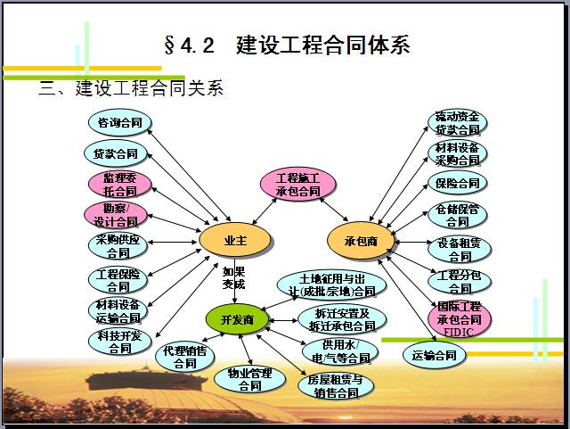 工程招投标与合同管理培训讲义(163页)