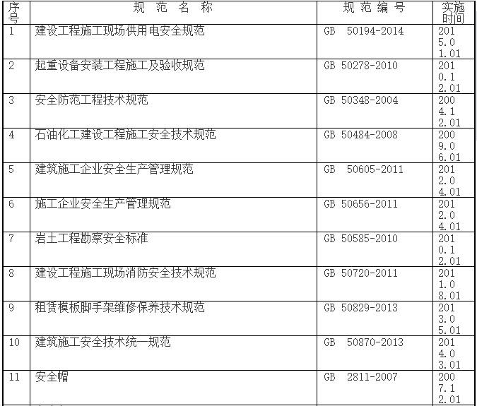 2017年土建施工安全常用规范、标准一览表