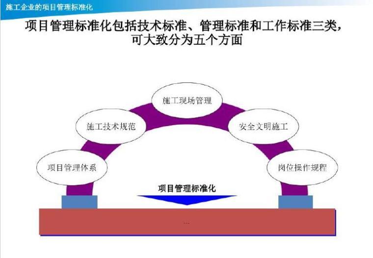 [江苏]建筑工程施工企业项目管理手册