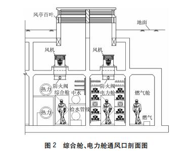两个地下综合管廊通风系统设计_17