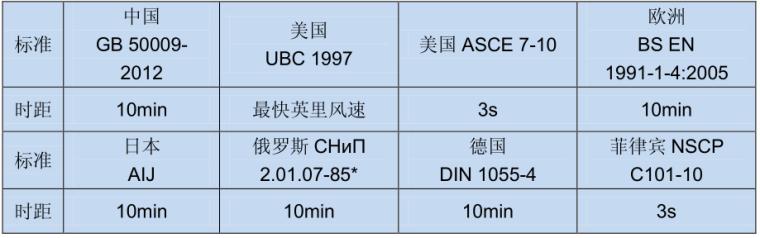 中国、美国、欧洲、日本、俄罗斯等结构设计标准基本风速对比