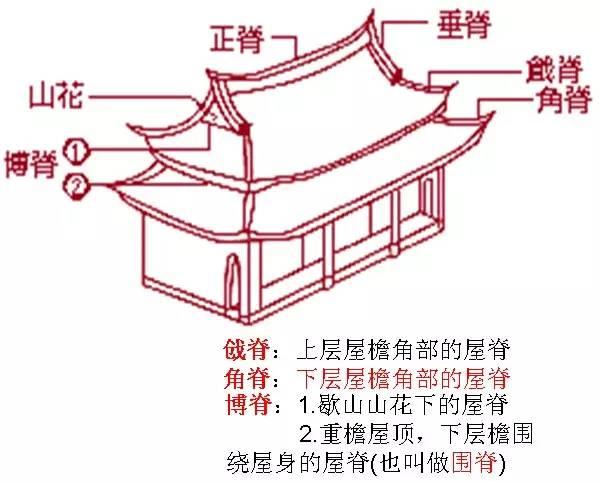 干货|中国古建筑的精髓所在_8