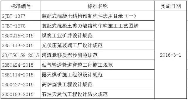 又出新规啦~2016年3月实施的工程建设标准汇总_1