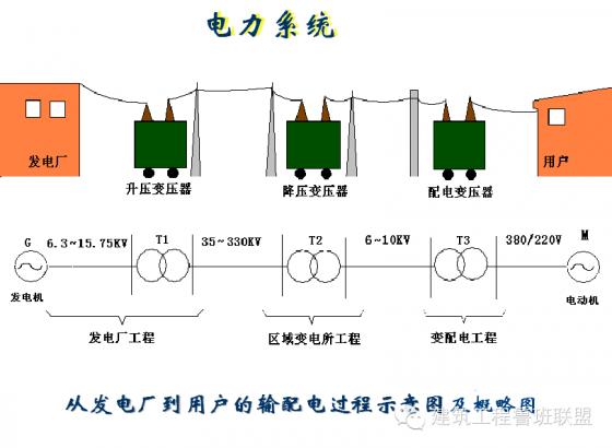 [弘毅|讲堂]捋一捋建筑强电系统_1