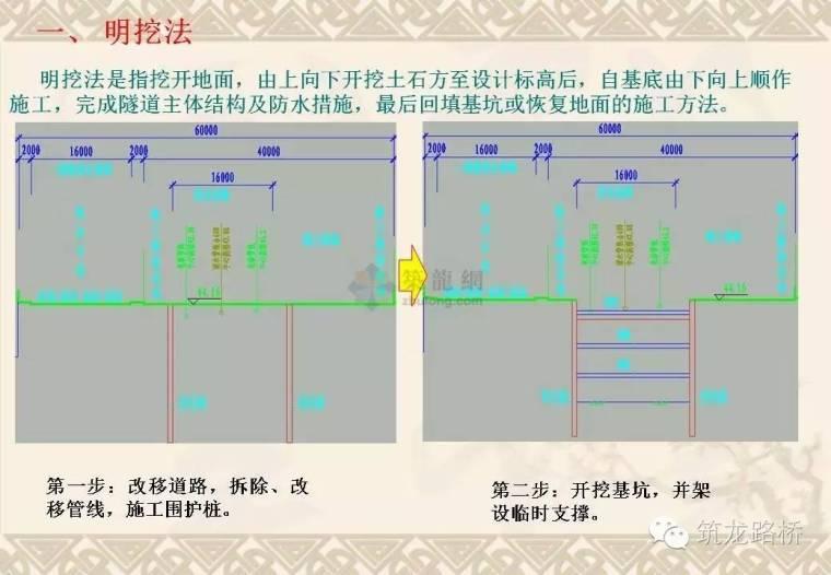 地铁施工方法最全整理,超直观的步骤示意图!