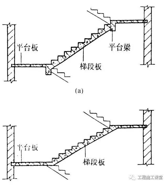 这些钢筋混凝土楼梯的构造知识,实用!