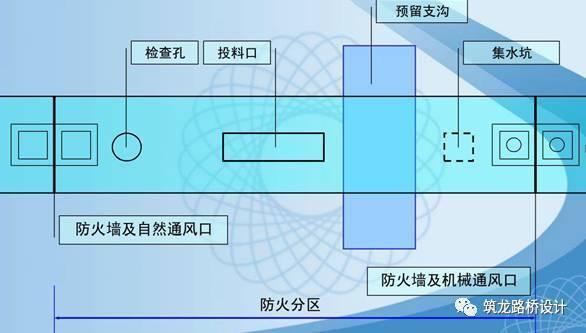 城市地下综合管廊工程规划与实施(二)