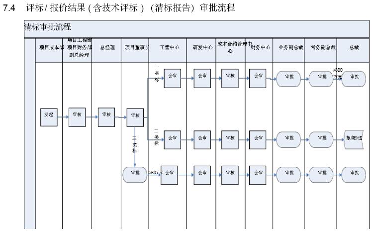 [江苏]房地产公司成本管理手册(146页,图表丰富)_4