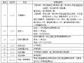 【温州】滨海大道及五座桥梁工程招标文件
