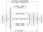建筑工程项目管理手册(135页,管理表格)