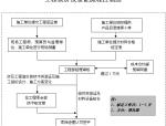 物业项目管理手册(111页)