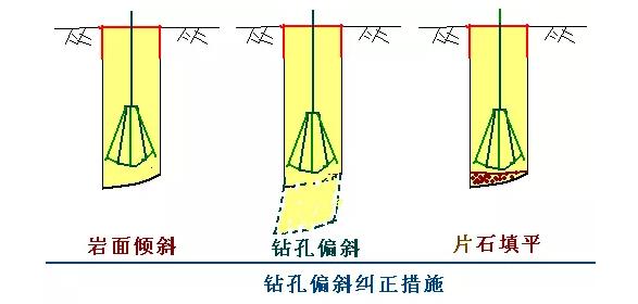 [图文]桩基施工及溶洞的处理方法_11
