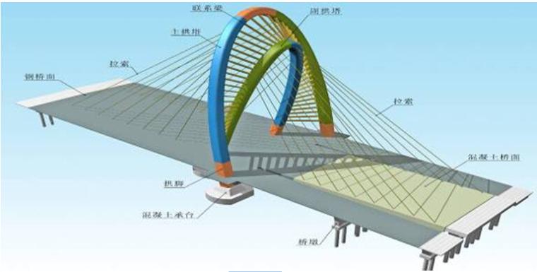 桥梁竖向转体施工工艺流程及操作要点