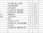 工装预算模板--餐厅茶楼预算清单(8套)