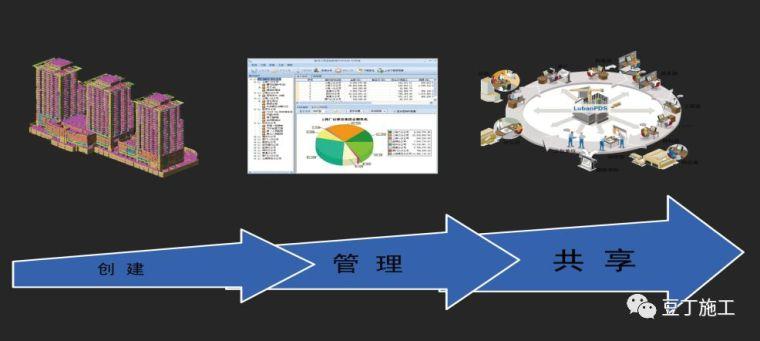 大型复杂项目应用BIM实例,保工期、提工效_3