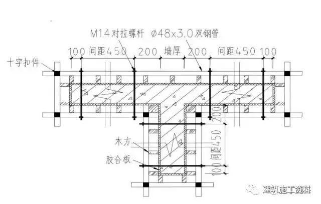 图文讲解:模板工程施工要点,相关技术交底_5